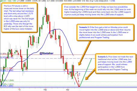 Euro FX futures contract, daily chart - March 11th, 2013