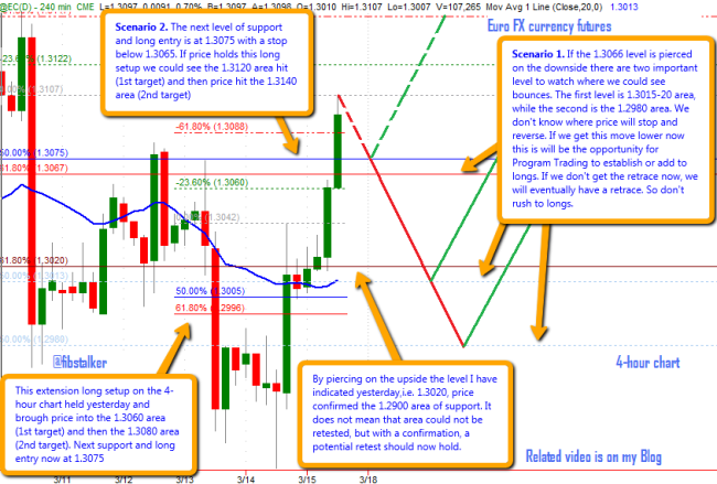 Euro FX futures contract, daily chart - March 15th, 2013